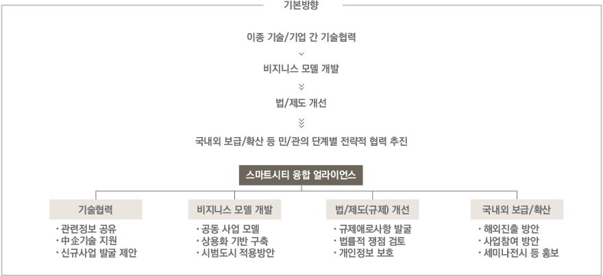 Smart City Portal: SMART CITY KOREA on